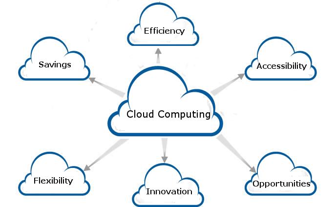 Cloud Computing | Hindustan Solutions